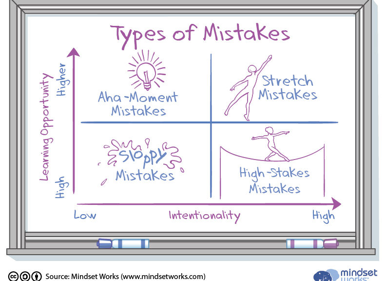 classification of mistakes